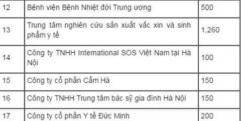 Danh sách 17 điểm tiêm tại Hà Nội. Ảnh: Sức Khỏe Đời Sống.