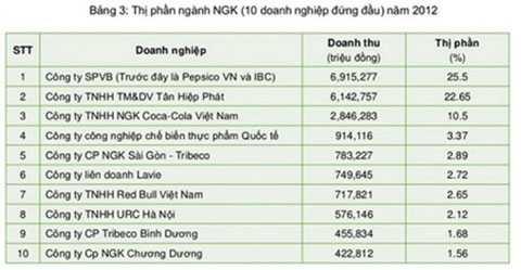Thị phần nước giải khát Việt Nam 2012.