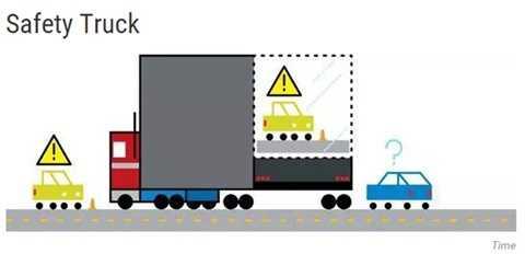 Xe tải an toàn. Xe tải có liên quan đến 11% các tai nạn gây tử vong. Đó là lý do tại sao hãng Samsung đã đưa ra một giải pháp để ngăn chặn những tình huống va chạm xe tải nguy hiểm. Chiếc xe tải an toàn sẽ được lắp đặt một camera ở mặt trước của xe và một màn hình ở phía sau. Như thế, các xe phía sau sẽ biết phía trước bị che khuất bởi xe tải là những tình huống gì và lái xe an toàn.