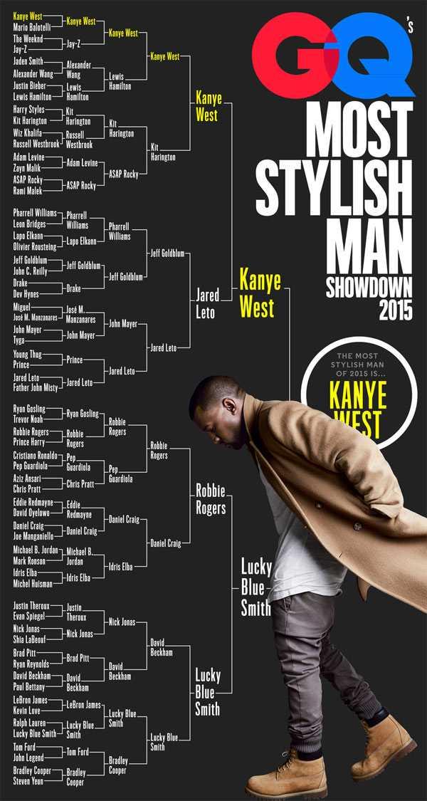 Quá trình đến với ngôi đầu bảng của Kanye khá gian nan