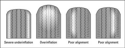 Các hiện tượng dẫn tới hao mòn gân lốp xe, từ trái qua: 1. Lốp non hơi, 2. Lốp căng hơi, 3 & 4. Lốp bị đặt lệch