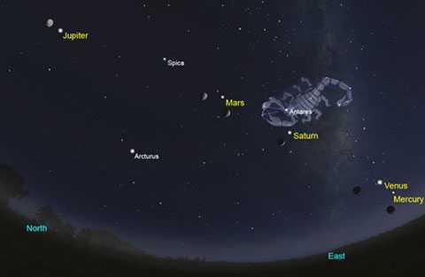 Biểu đồ miêu tả vị trí của các ngôi sao trên bầu trời khi chúng thẳng hàng.