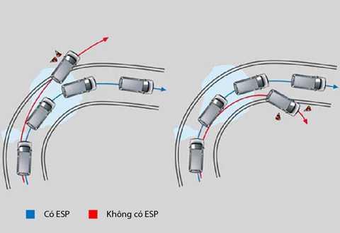 Hệ thống cân bằng điện tử giúp xe an toàn hơn khi đường trơn trượt, vào cua