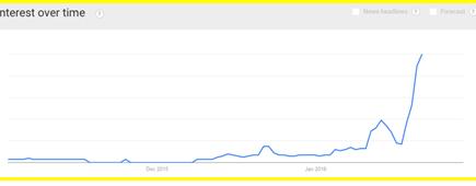 """Tìm kiếm """"Đại hội Đảng 12"""" qua Google trends"""