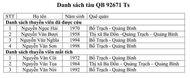 Danh sách các thuyền viên trên tàu QB 92671 TS.
