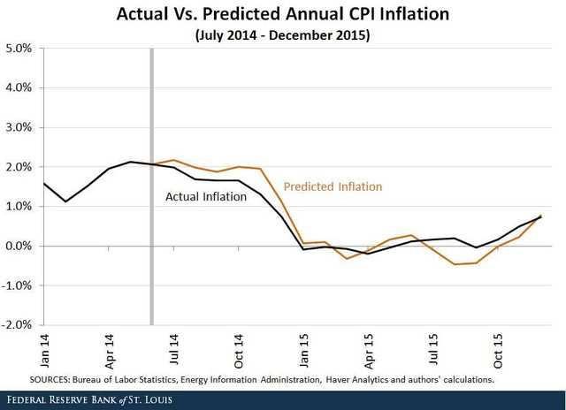 Mô hình dự báo lạm phát áp dụng từ tháng 7/2014 tới 12/2015 cho kết quả khá chính xác