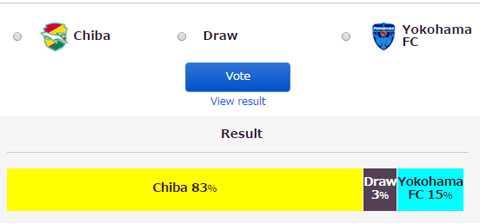Đội bóng của Tuấn Anh lép vế trước Chiba