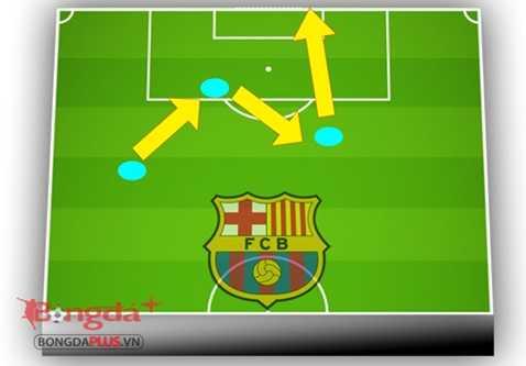 Cách lên bóng của Barca thời Frank Rijkaard