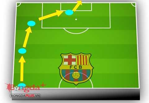 Barca hiện tại lên bóng trực diện nhờ bộ ba MSN