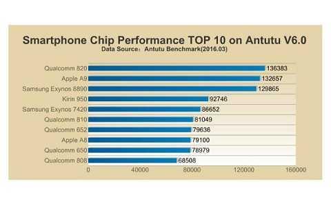 Bộ xử lý Snapdragon 820 bán chạy nhất tại các gian hàng (theo AnTuTu)