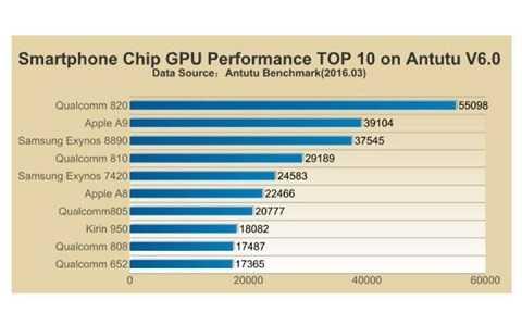 Lại một lần nữa Snapdragon đứng vị trí đầu danh sách AnTuTu về hiệu suất
