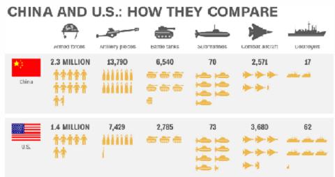 Tiềm năng quân sự của Mỹ và Trung Quốc