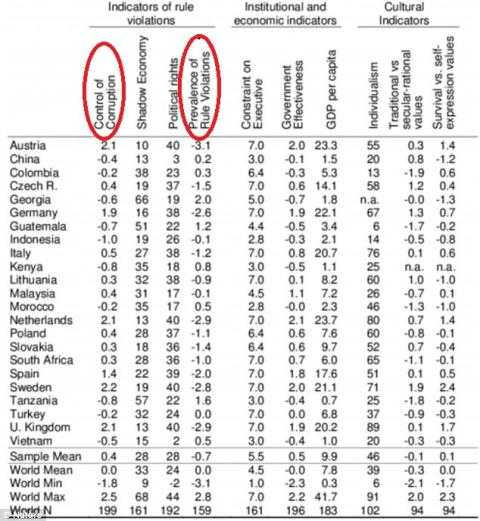 2 tiêu chí xét quy định tính trung thực của nhóm người 22 tuổi ở các quốc gia khác nhau về độ tham nhũng. Ảnh: Daily Mail