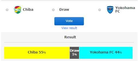 Tỷ lệ bình chọn chiến thắng cho đội bóng của Tuấn Anh