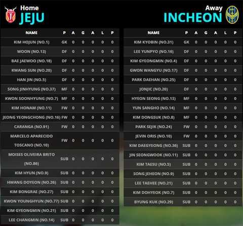 Danh sách thi đấu của Jeju và Incheon