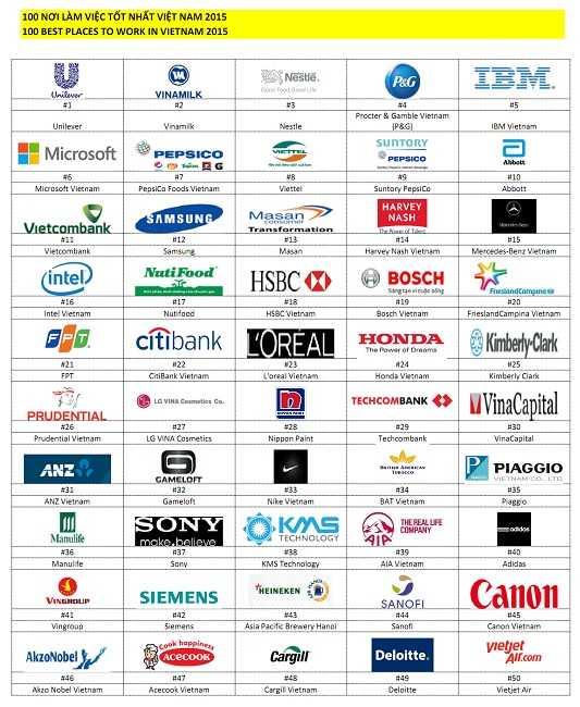 Viettel là công ty 100% vốn Nhà nước duy nhất trong danh sách 100 nơi làm việc tốt nhất Việt Nam.