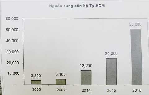 Nguồn cung căn hộ tại thị trường TP HCM tăng gần 14 lần trong 10 năm. Nguồn CBRE -Hiệp hội BĐS TP HCM.