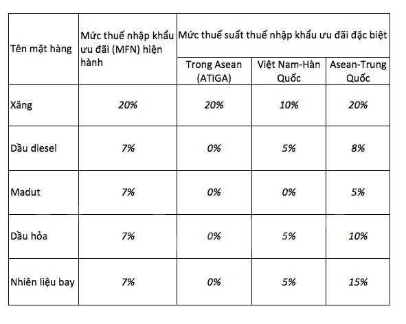 So sánh mức thuế MFN tính giá cơ sở xăng dầu hiện tại với mức thuế nhập khẩu thực tế từ một số nước. (Ảnh: PV/Vietnam+)