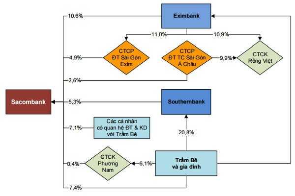Cấu trúc sở hữu trong hoạt động thâu tóm Sacombank tính tại thời điểm 31/12/2012.