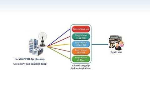 Hiện trạng hạ tầng truyền dẫn phát sóng truyền hình hiện nay.