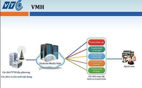 Phương thức truyền dẫn phát sóng đa hạ tầng qua hệ thống VMH.
