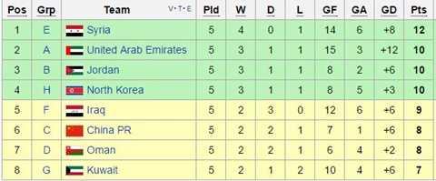 Bảng xếp hạng các đội nhì bảng hiện tại