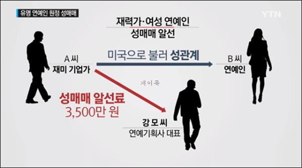 Vụ mua bán dâm giữa đại gia và chân dài xứ   Hàn được mô hình hóa bằng hình ảnh. Giao dịch được thực hiện thông qua   người môi giới.