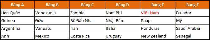 Ket qua boc tham U20 The gioi 2017: U20 Viet Nam sang cua qua vong bang hinh anh 1