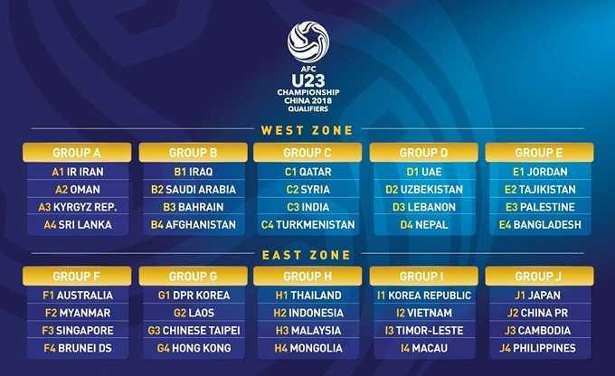Ket qua boc tham U23 Chau A 2018: U23 Viet Nam sang cua qua vong bang hinh anh 4