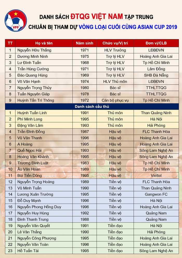Tuyen Viet Nam tap trung: HLV Huu Thang loai Nguyen Manh, giu Cong Phuong, Xuan Truong hinh anh 2