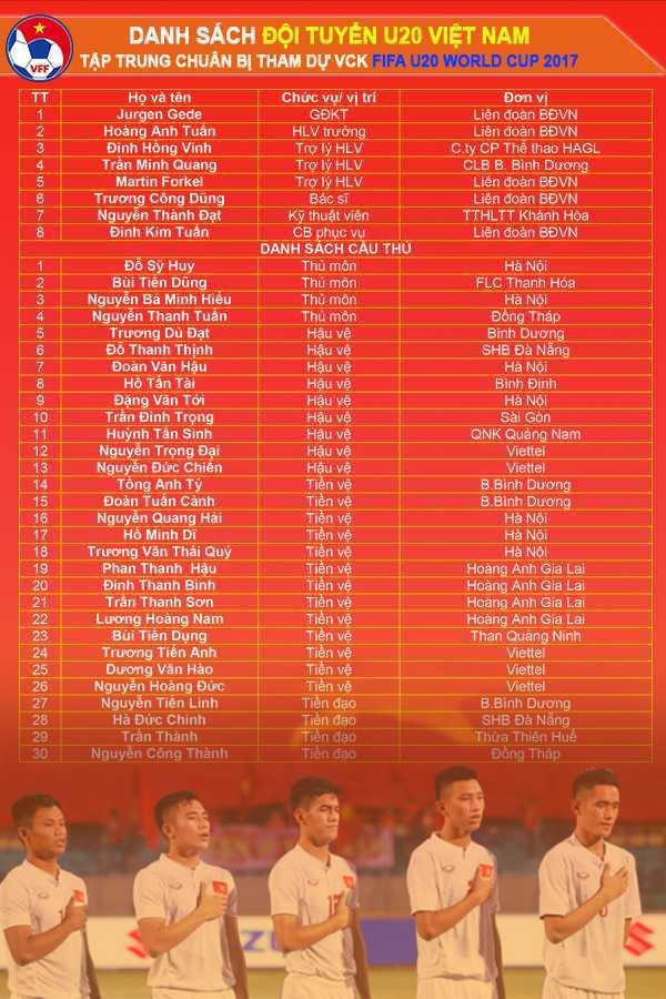 Chinh thuc cong bo danh sach U20 Viet Nam tap trung chuan bi U20 The gioi 2017 hinh anh 1