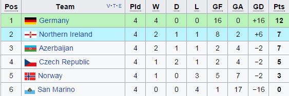 Link xem truc tiep Azerbaijan vs Duc vong loai World Cup 2018 hinh anh 1