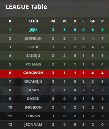 Gangwon chao don Xuan Truong tro lai, san sang cho ra mat K-League hinh anh 3