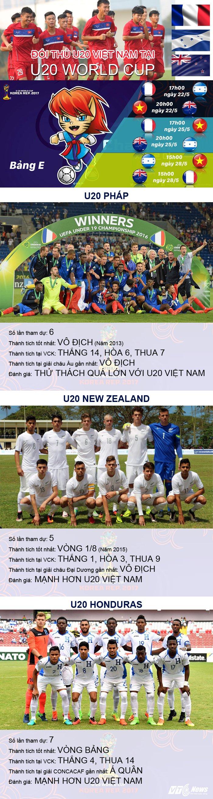 Diem danh 3 doi thu cua U20 Viet Nam tai vong bang U20 World Cup hinh anh 1