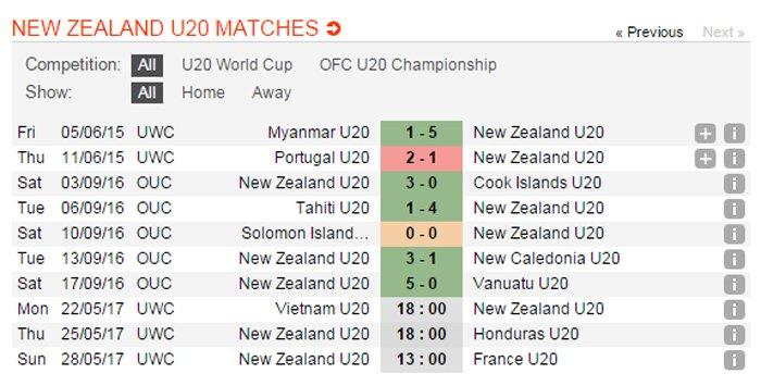 Truc tiep U20 Viet Nam vs U20 New Zealand giai U20 the gioi 2017 hinh anh 14