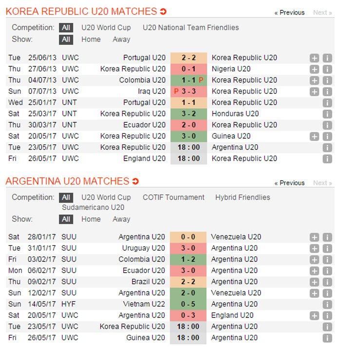 Truc tiep U20 Han Quoc vs U20 Argentina giai U20 The gioi 2017 hinh anh 18