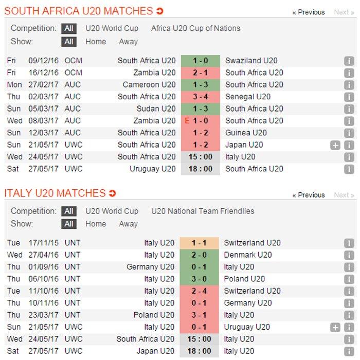 Truc tiep U20 Nam Phi vs U20 Italia giai U20 The gioi 2017 hinh anh 14
