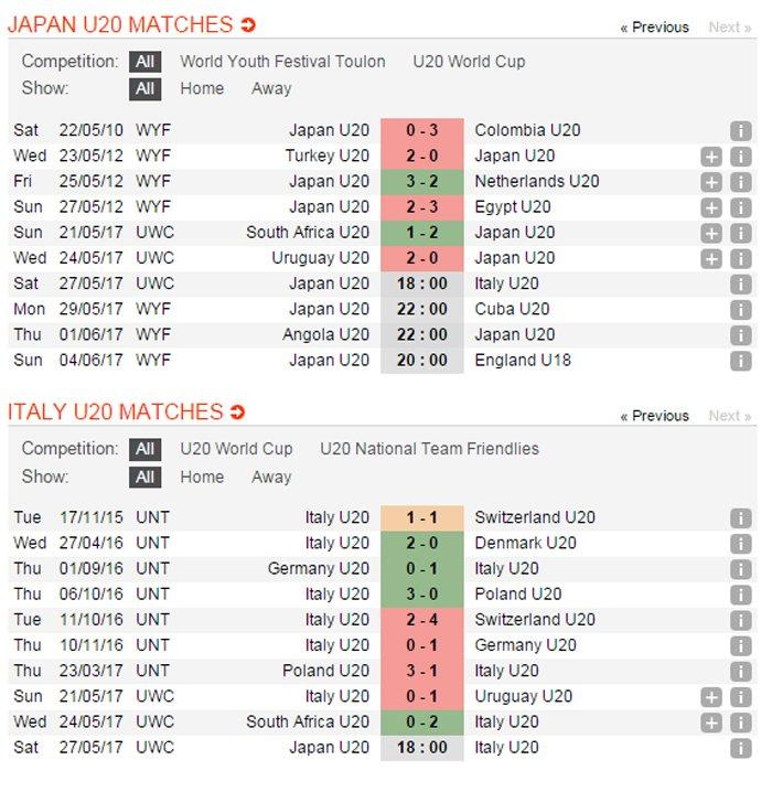 Link xem truc tiep U20 Nhat Ban vs U20 Italia giai U20 the gioi 2017 hinh anh 9