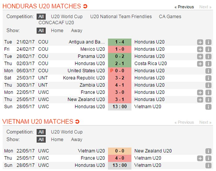 Link xem video truc tiep U20 Viet Nam vs U20 Honduras giai U20 the gioi 2017 hinh anh 20