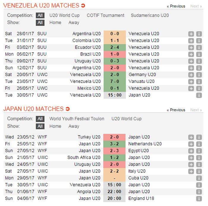 Link xem truc tiep U20 Venezuela vs U20 Nhat Ban giai U20 the gioi 2017 hinh anh 16