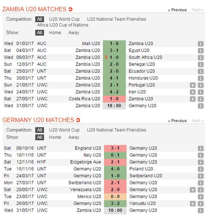 Xem video truc tiep U20 Zambia vs U20 Duc giai U20 the gioi 2017 hinh anh 3