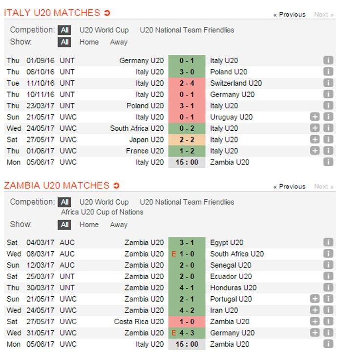 Video truc tiep U20 Italia vs U20 Zambia tu ket U20 the gioi 2017 hinh anh 10