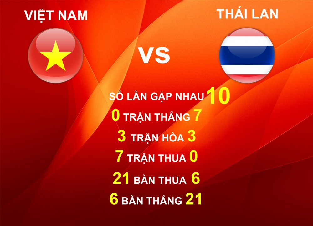 Thong ke dac biet: Cu hoa Thai Lan o vong bang, Viet Nam vao chung ket hinh anh 1