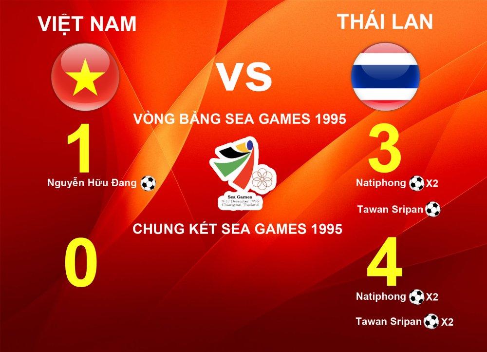 Thong ke dac biet: Cu hoa Thai Lan o vong bang, Viet Nam vao chung ket hinh anh 2
