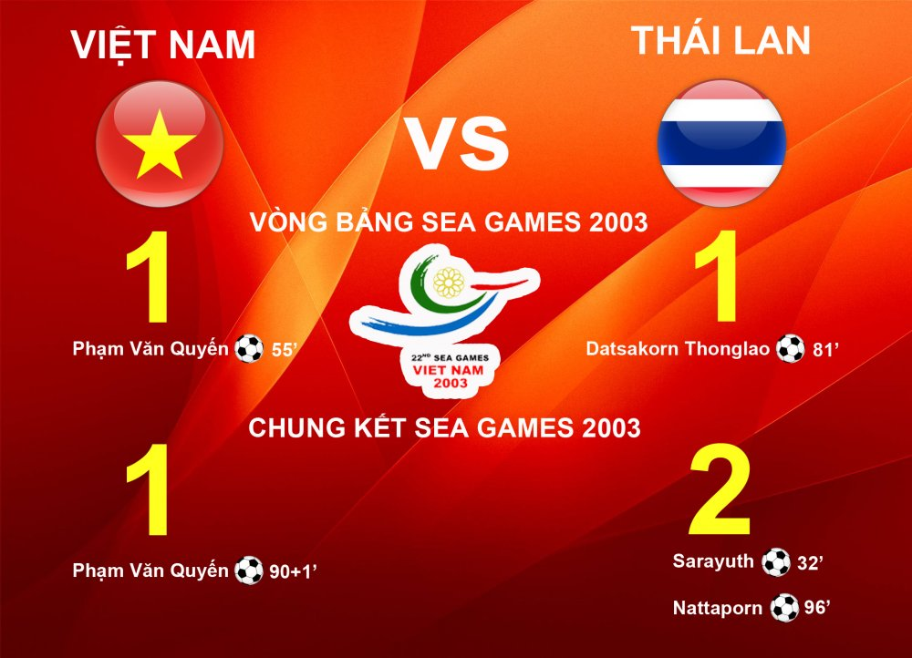 Thong ke dac biet: Cu hoa Thai Lan o vong bang, Viet Nam vao chung ket hinh anh 5