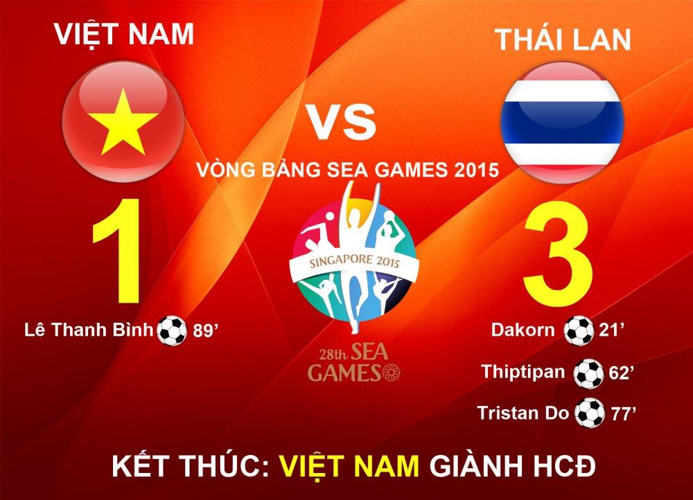 Thong ke dac biet: Cu hoa Thai Lan o vong bang, Viet Nam vao chung ket hinh anh 8