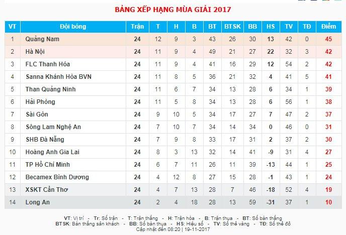 Video truc tiep Hai Phong vs HAGL vong 25 V-League 2017 hinh anh 1