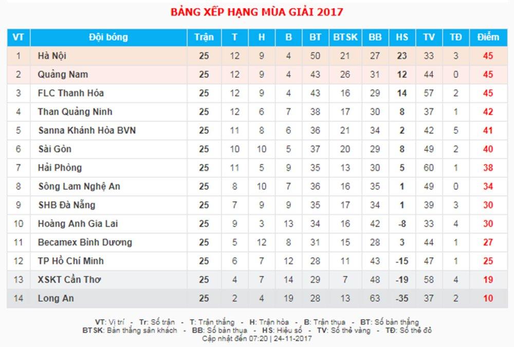 Video truc tiep HAGL vs SHB Da Nang vong cuoi V-League 2017 hinh anh 2