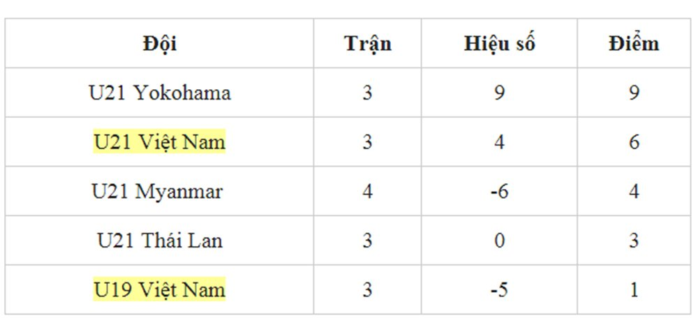 Xem truc tiep U19 Viet Nam vs U21 Thai Lan, U21 Viet Nam vs U21 Yokohama tren kenh nao? hinh anh 2