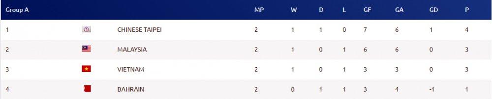 Futsal Thai Lan thua soc, Viet Nam coi chung bi loai hinh anh 3